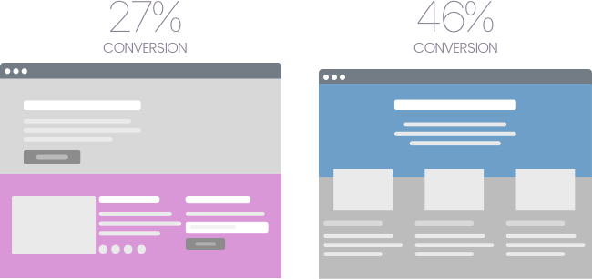 WaySeven - Page conversion A/B Testing